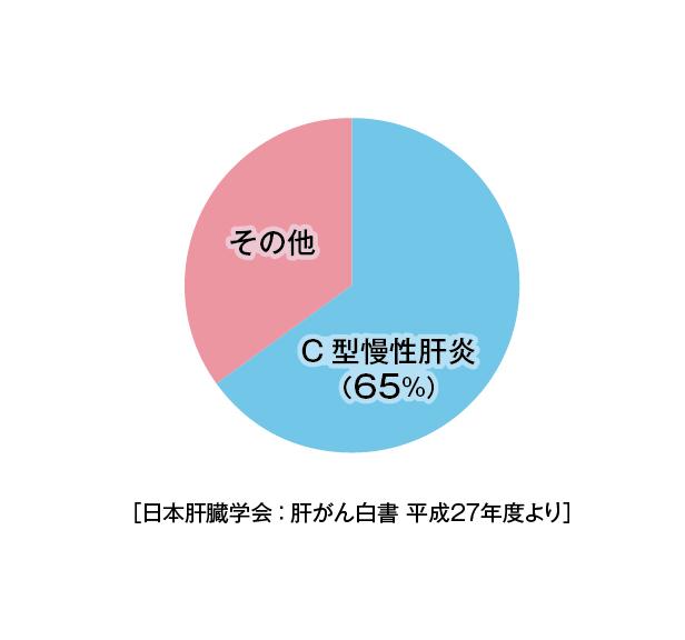 (表)肝がんの原因