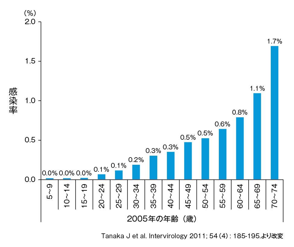 (表)年齢別C型肝炎ウイルス抗体陽性率