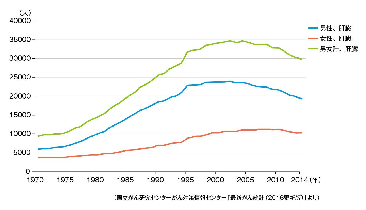 (表)肝がん死亡数の推移